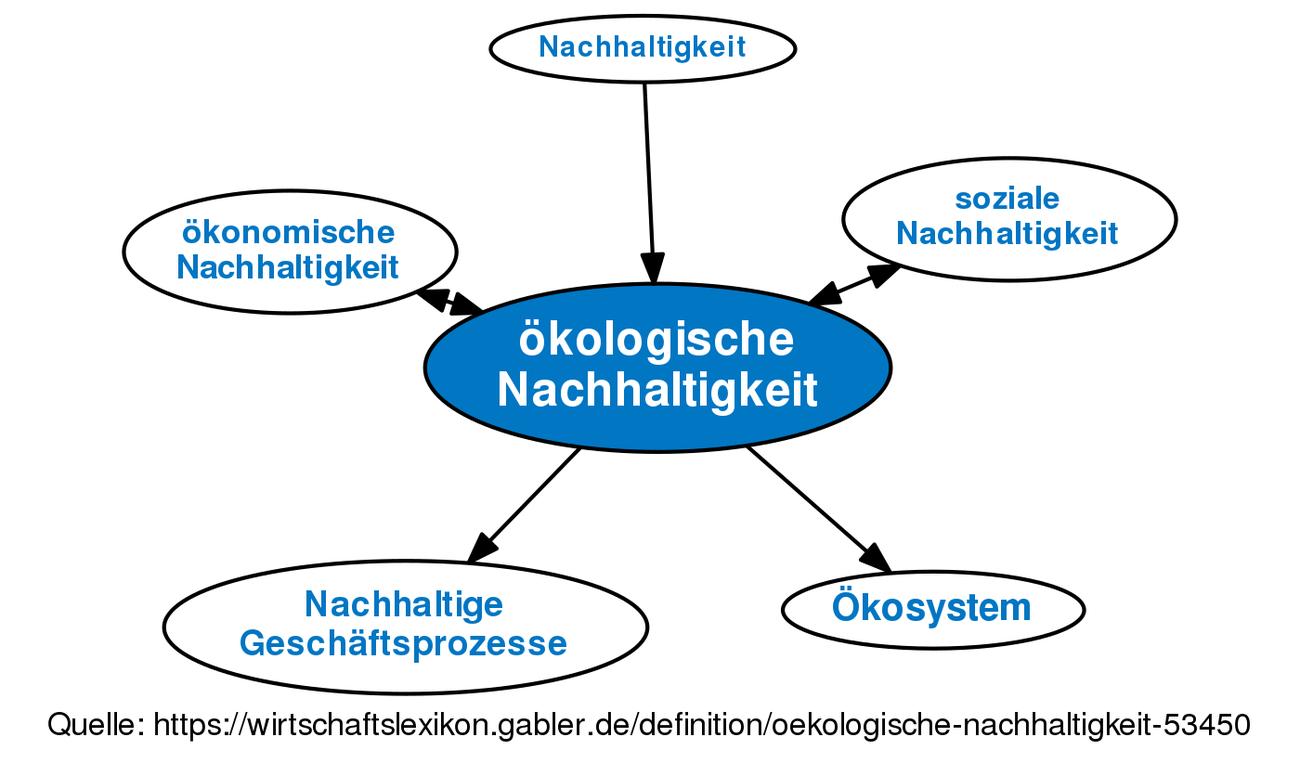 Hier , wo das WIR noch zählt , …   – soziale , solidarische und ökologische Aspekte