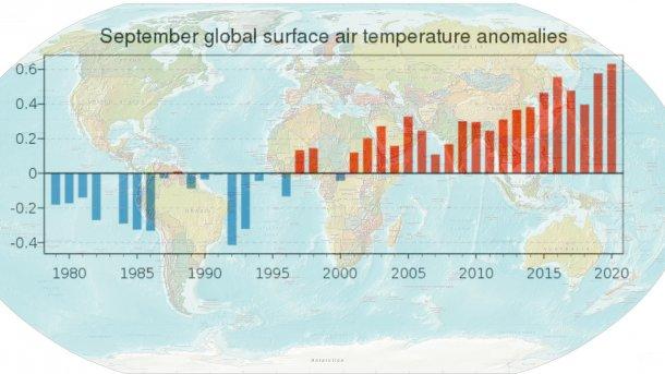Klimawandel: September 2020 wärmster September seit Beginn der Aufzeichnungen